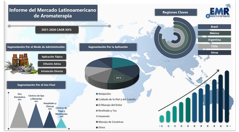 Informe del Mercado Latinoamericano de Aromaterapia