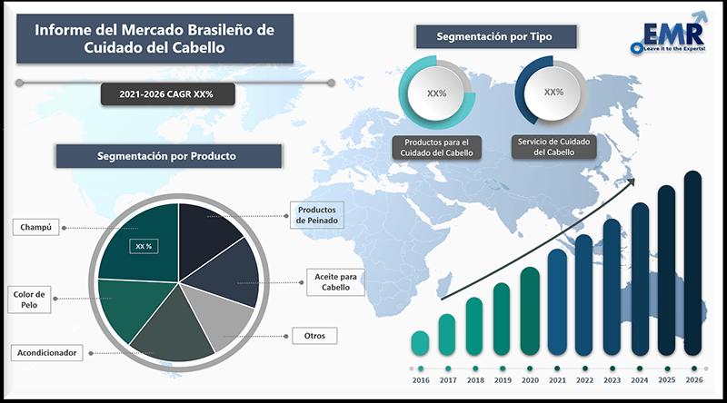 Informe del mercado brasileno de cuidado del cabello