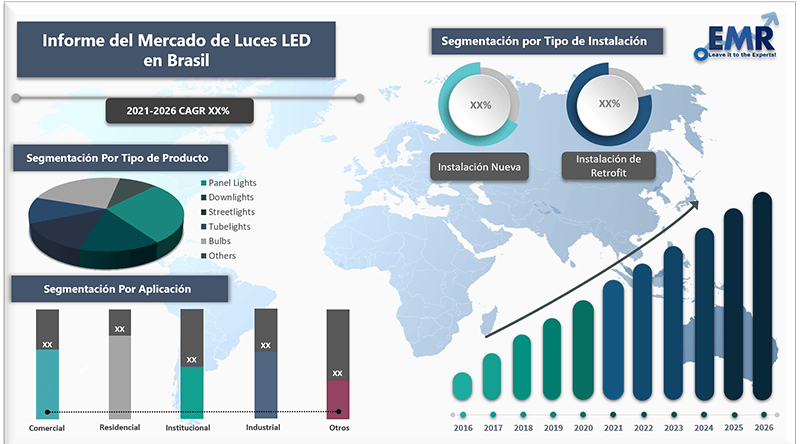 Informe del mercado de luces led en brasil