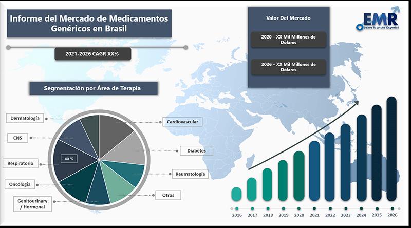 Informe del mercado de medicamentos genericos en brasil