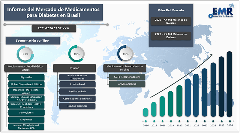 Informe del mercado de medicamentos para diabetes en brasil