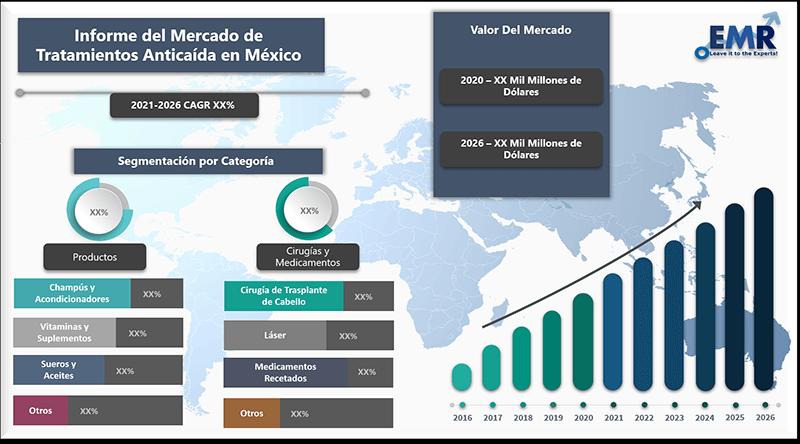 Informe del mercado de tratamientos anticaida en mexico
