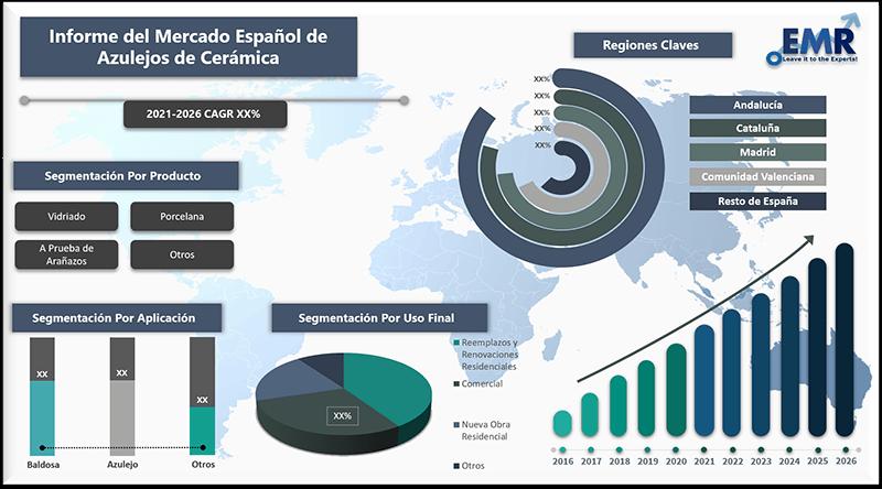 Informe del mercado espanol de azulejos de ceramica