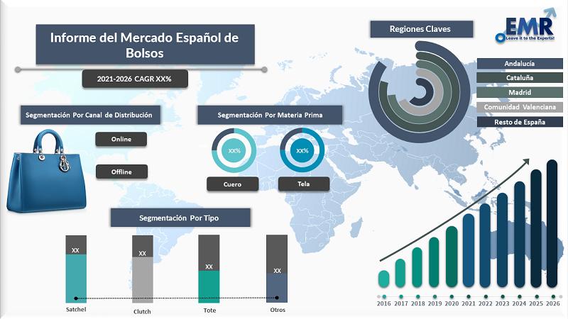 Informe del Mercado Espanol de Bolsos