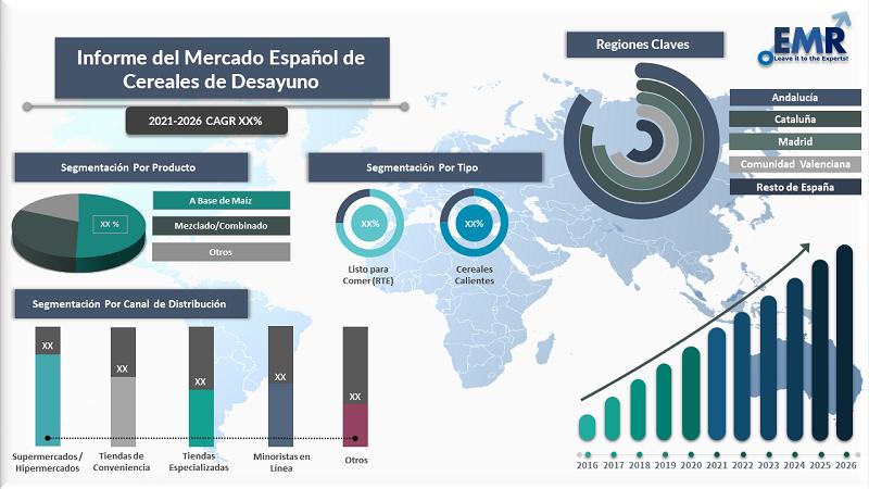Informe del Mercado Espanol de Cereales de Desayuno