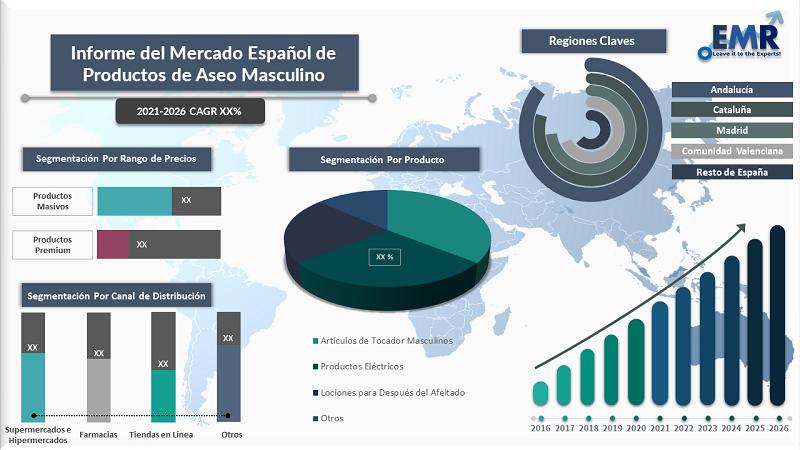 Informe del Mercado Espanol de Productos de Aseo Masculino