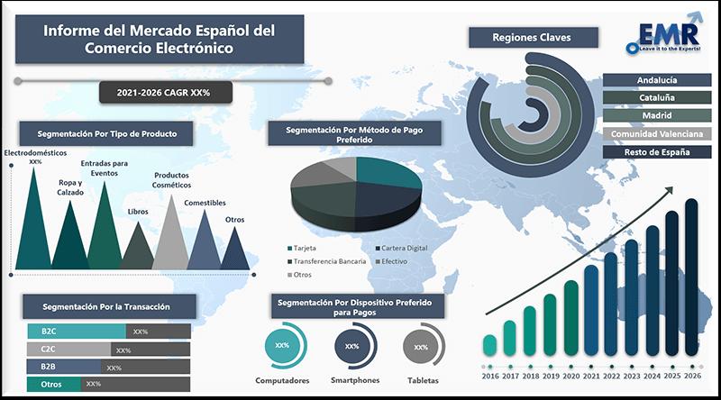 Informe del mercado espanol del comercio electronico