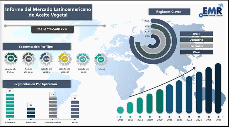 Informe del mercado latinoamericano de aceite vegetal
