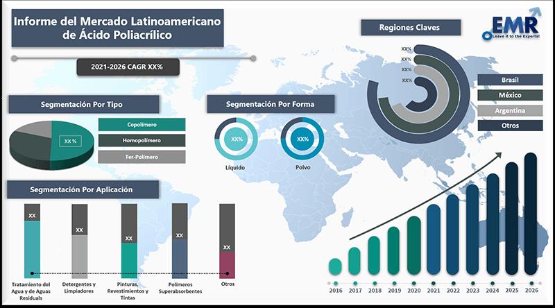 Informe del Mercado latinoamericano de acido poliacrilico