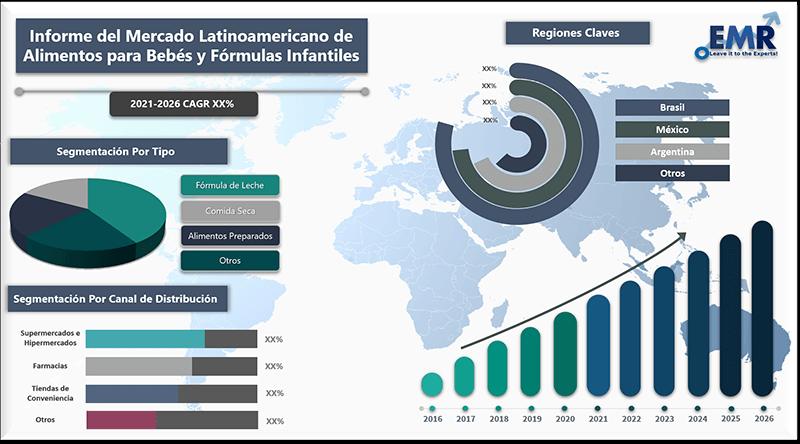 Informe del Mercado Latinoamericano de Alimentos para Bebés y Fórmulas Infantiles