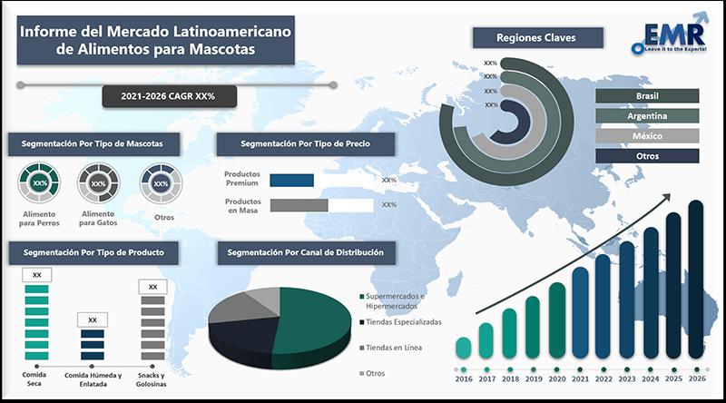 Informe del mercado latinoamericano de alimentos para mascotas