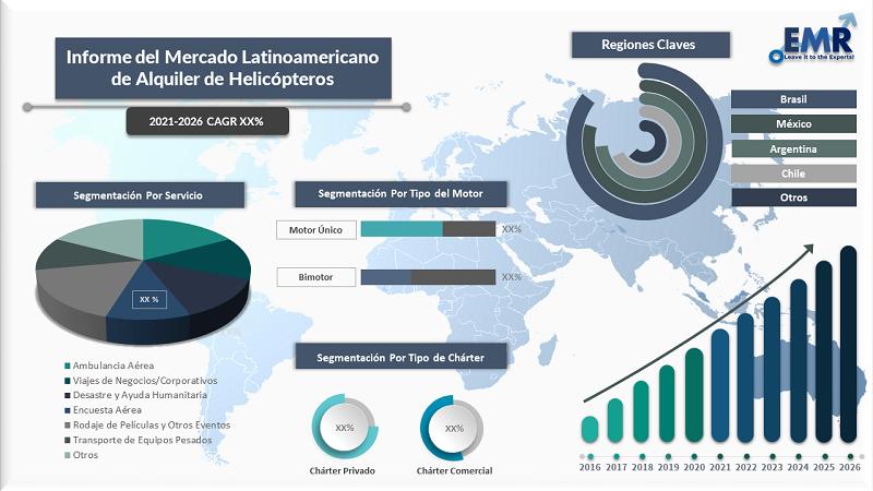 Informe del Mercado Latinoamericano de Alquiler de Helicópteros