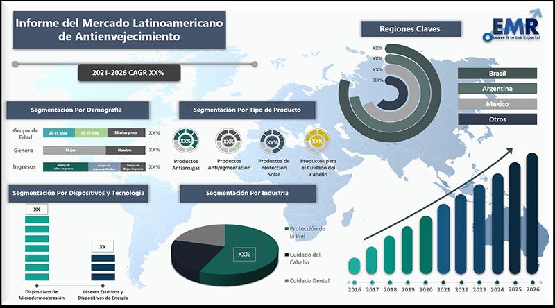 Informe del Mercado Latinoamericano de Antienvejecimiento