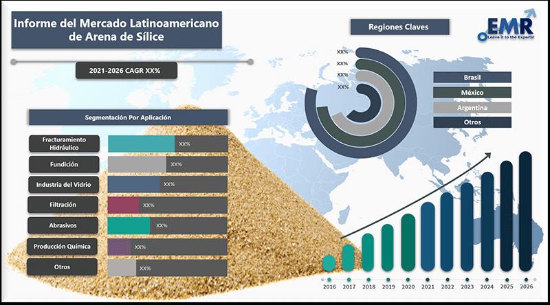 Informe del mercado latinoamericano de arena de silice