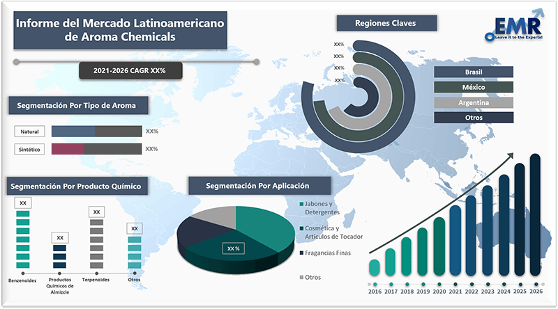 Informe del mercado latinoamericano de aroma chemicals