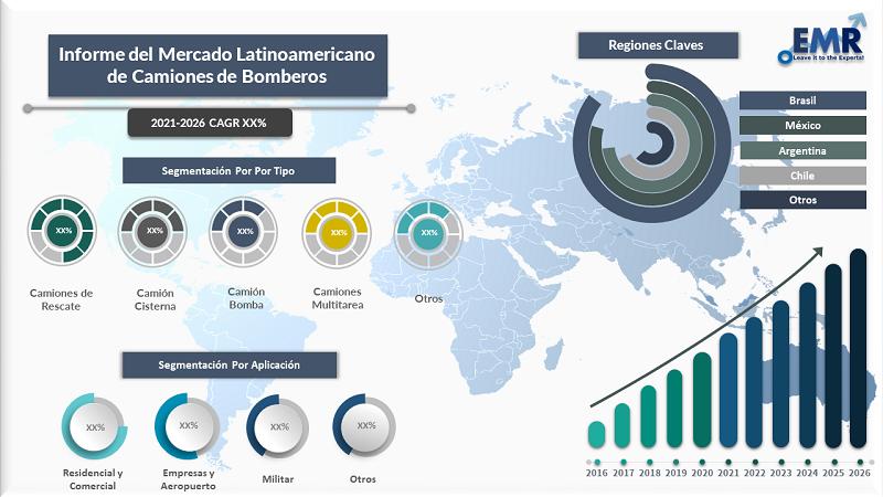 Informe Del Mercado Latinoamericano de Camiones de Bomberos