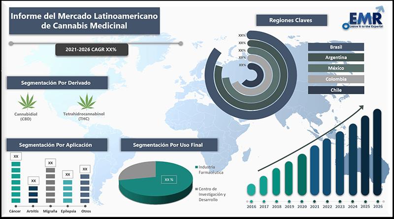 Informe del mercado latinoamericano de cannabis medicinal