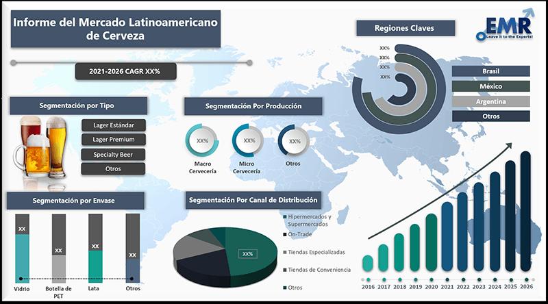 Informe del mercado latinoamericano de cerveza