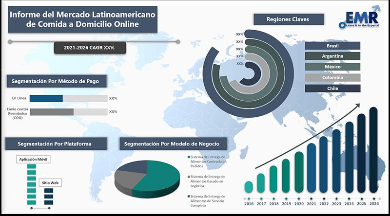 Informe del mercado latinoamericano de comida a domicilio online