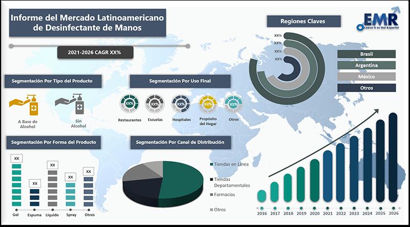 Informe del mercado latinoamericano de desinfectante de manos