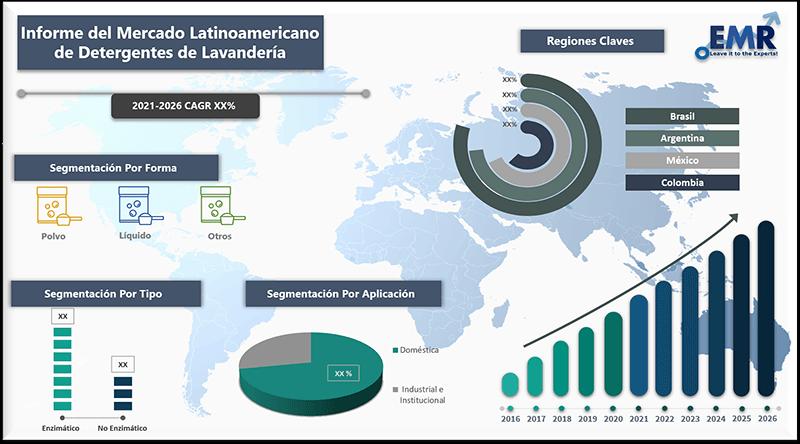 Informe del mercado latinoamericano de detergentes de lavanderia