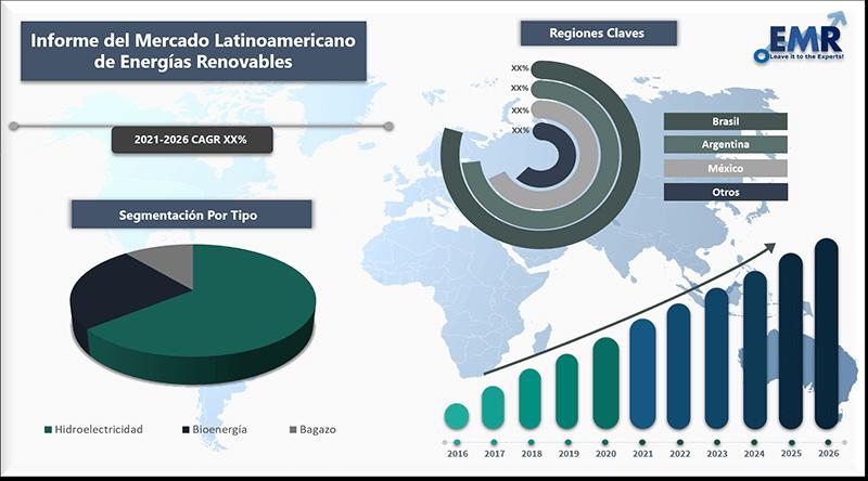 Informe del mercado latinoamericano de energia renovable