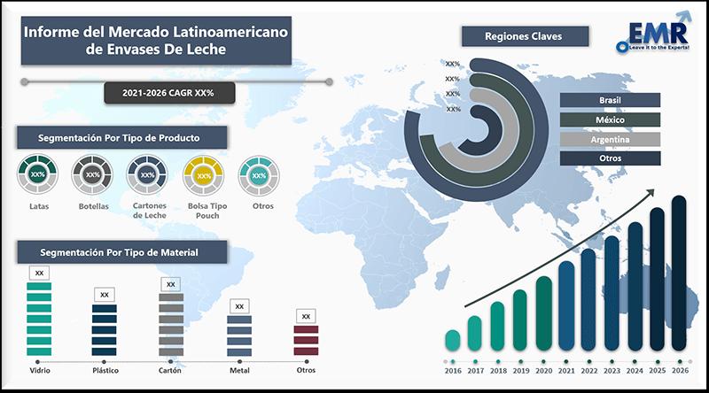 Informe del mercado latinoamericano de envases de leche