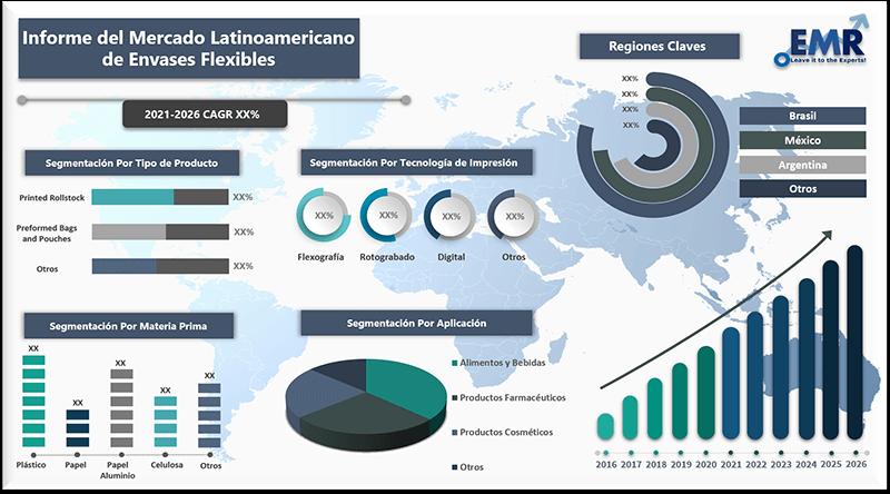 Informe del mercado latinoamericano de envases flexibles