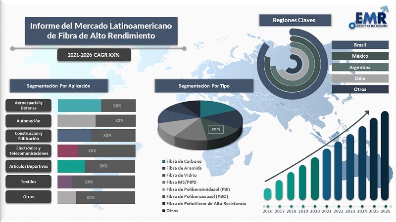 Informe Del Mercado Latinoamericano de Fibra de Alto Rendimiento