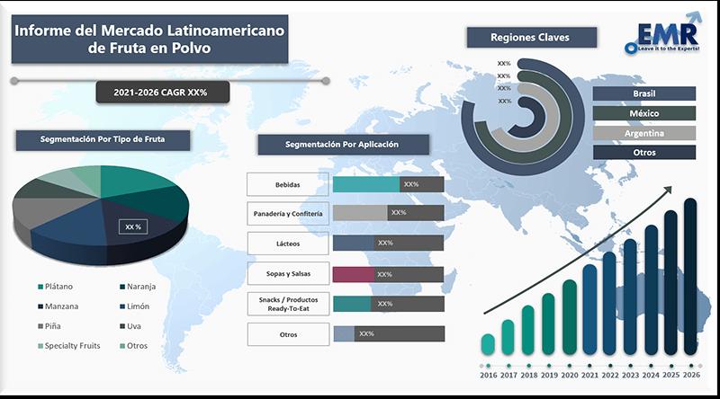 Informe del mercado latinoamericano de fruta en polvo