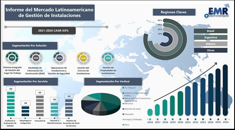 Informe del mercado latinoamericano de gestion de instalaciones