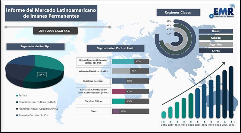 Informe del mercado latinoamericano de imanes permanentes