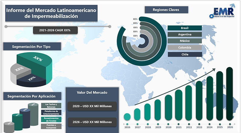 Informe del mercado latinoamericano de impermeabilizacion