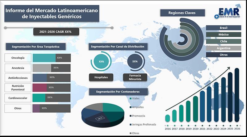 Informe del mercado latinoamericano de inyectables genericos