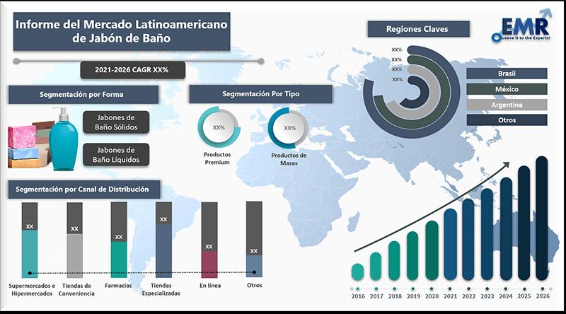 Informe del mercado latinoamericano de jabon de bano