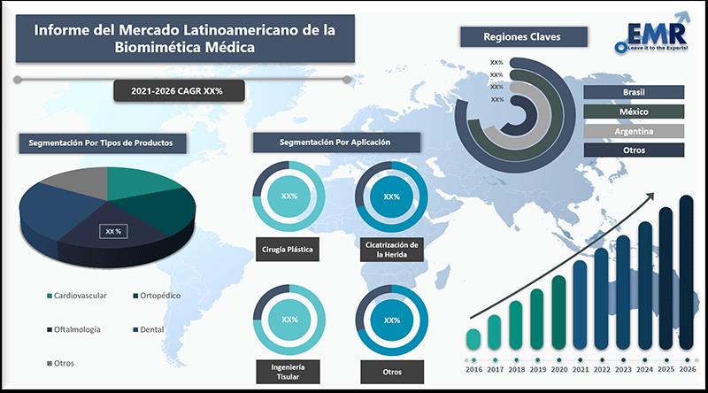 Informe del mercado latinoamericano de la biomimetica medica