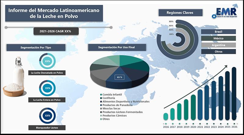 Informe del mercado latinoamericano de la leche en polvo