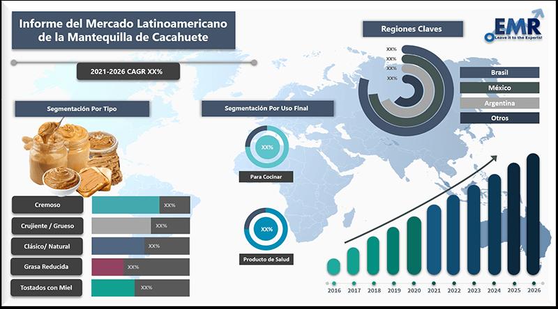 Informe del mercado latinoamericano de la mantequilla de cacahuete