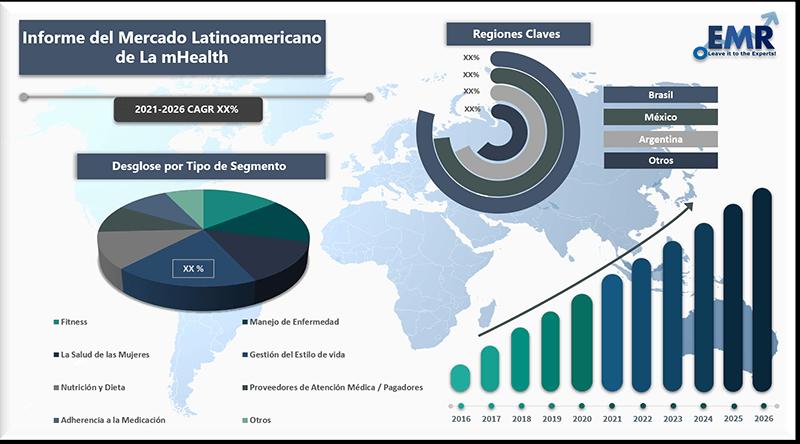 Informe del mercado latinoamericano de la mhealth