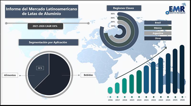 Informe del mercado latinoamericano de latas de aluminio