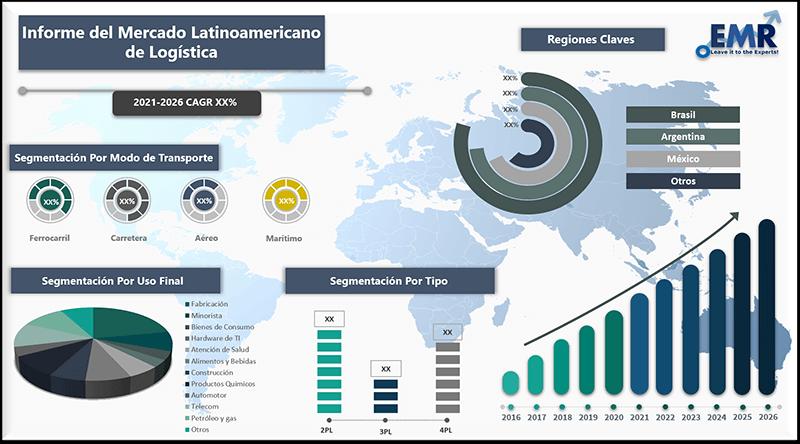 Informe del mercado latinoamericano de logistica