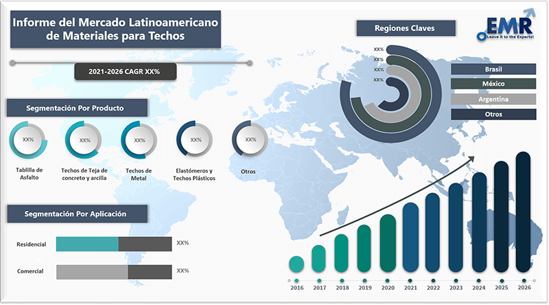Informe del mercado latinoamericano de materiales para techos