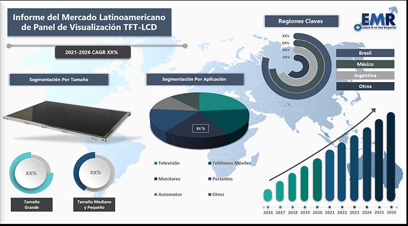 Informe del mercado latinoamericano de panel de visualizacion tft lcd