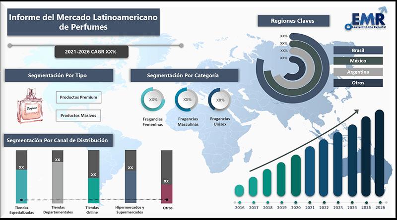 Informe del mercado latinoamericano de perfumes