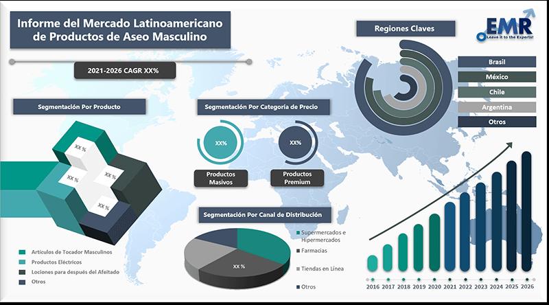 Informe del mercado latinoamericano de productos de aseo masculino
