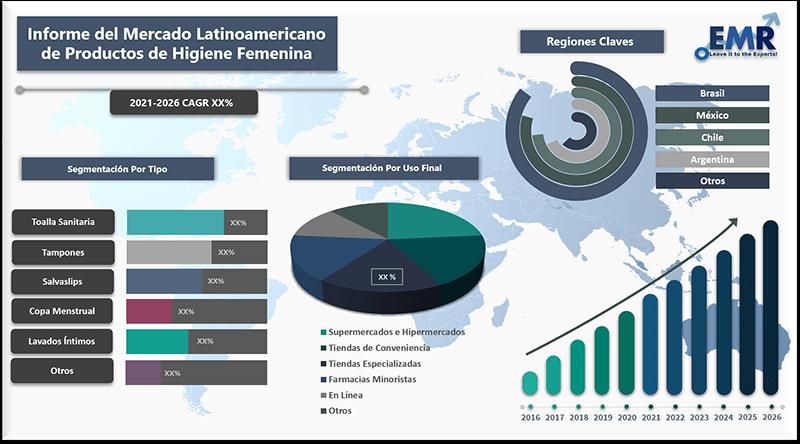 Informe del mercado latinoamericano de productos de higiene femenina