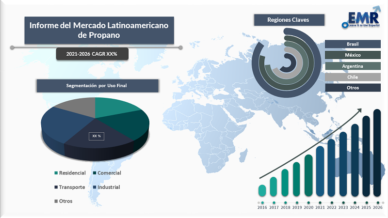 Informe del Mercado Latinoamericano de Propano