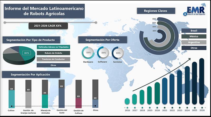 Informe del mercado latinoamericano de robots Agricolas