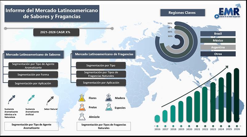 Informe del mercado latinoamericano de sabores y fragancias