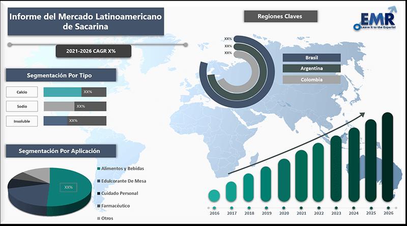 Informe del mercado latinoamericano de sacarina